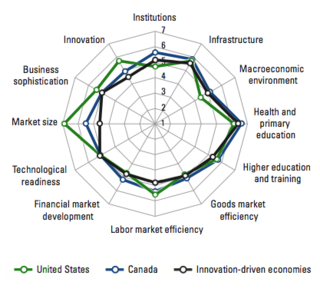 Graph of Canada vs US Competitiveness